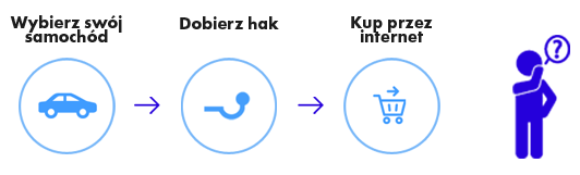 instrukcja zakupu auto haka